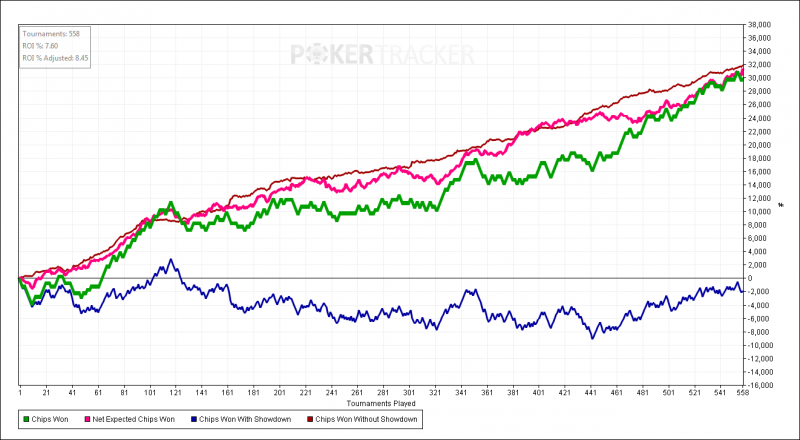 Chips Won over Tournaments Played for (PokerStars.png