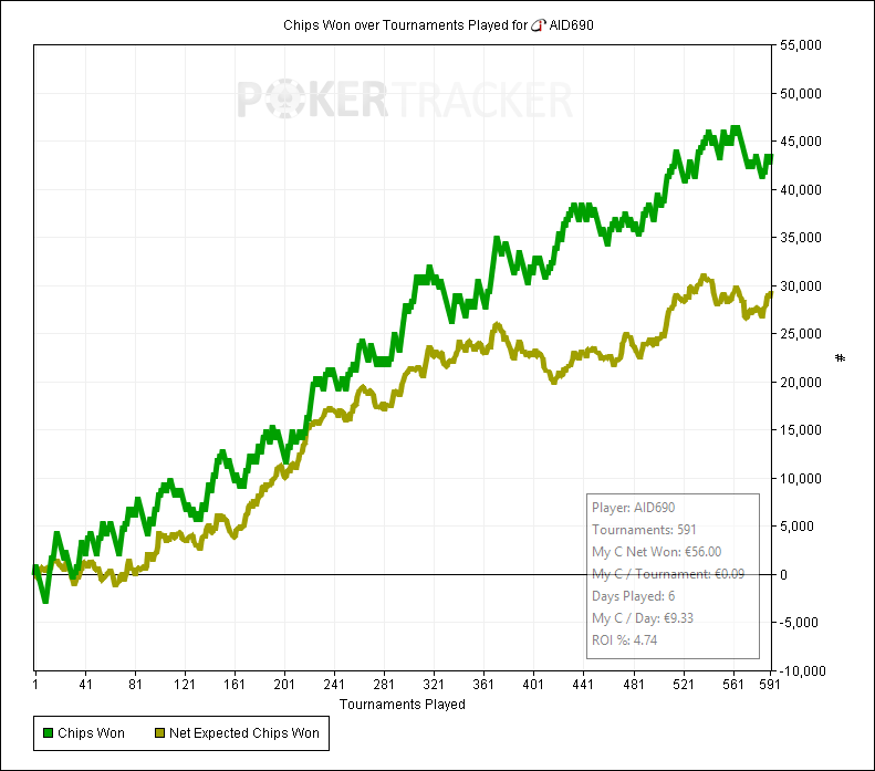 Chips Won over Tournaments Played for (iPoker Network) AID690.png