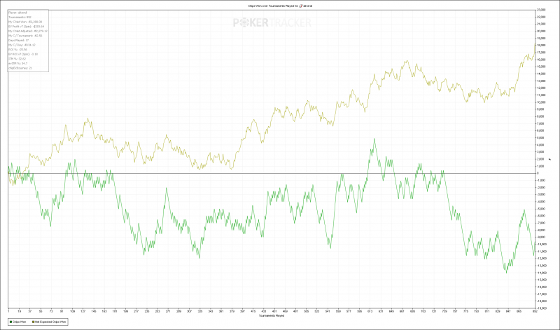 Chips Won over Tournaments Played for (iPoker Network) aliverdi.png